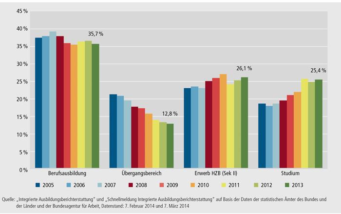 Schaubild A6.1-3: Entwicklung der Sektorenanteile am Ausbildungsgeschehen 2005 bis 2013 (100 % = alle Anfänger/ -innen im Ausbildungsgeschehen)