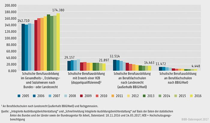 Schaubild A6.1.2-1: Anfänger/-innen in den Konten schulischer Berufsausbildung 2005 bis 2016