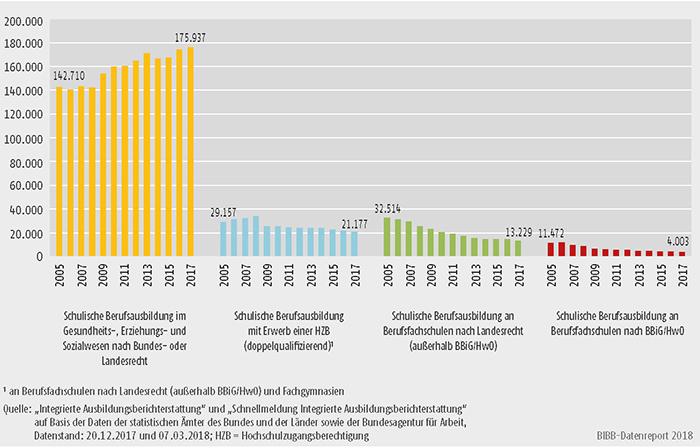 Schaubild A6.1.2-1: Anfänger/-innen in den Konten schulischer Berufsausbildung 2005 bis 2017