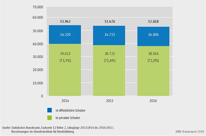 Schaubild A6.1.4-1: Entwicklung der Absolventinnen/Absolventen in Gesundheitsfachberufen 2014 bis 2016, absolut und Anteil privater Schulen (in %)