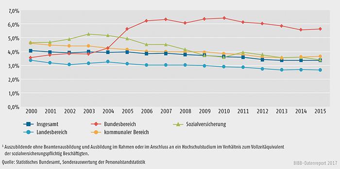 Schaubild A6.2-1: Entwicklung der Ausbildungsquoten im öffentlichen Dienst (in %)