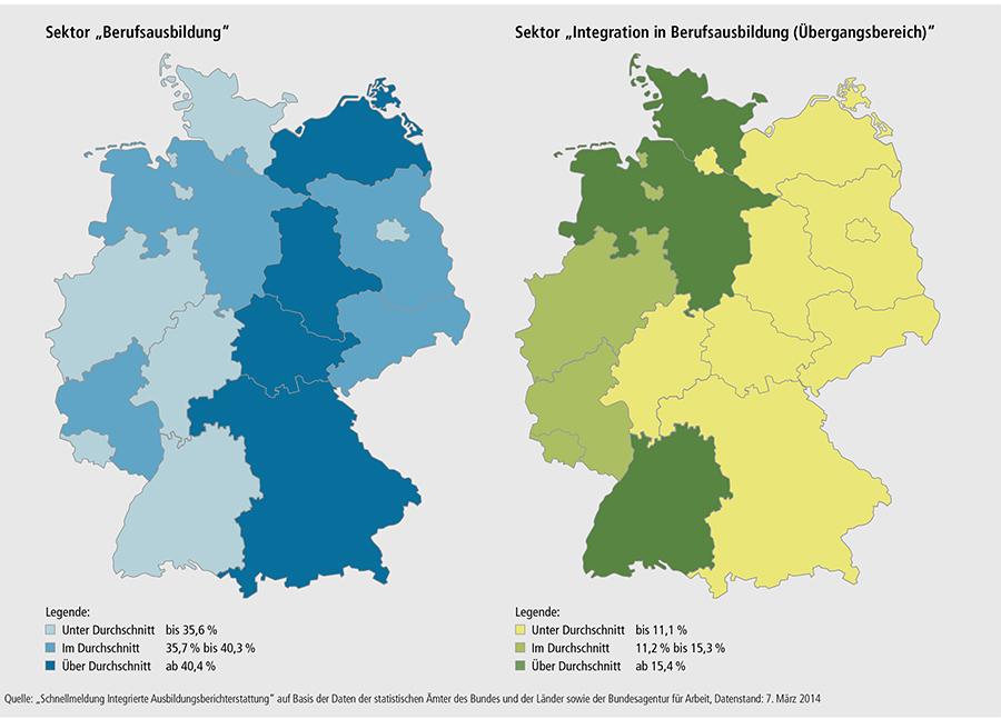 Schaubild A6.2-1: Anteile der Sektoren am Ausbildungsgeschehen in den Bundesländern 2013 (100 % = alle Anfänger/ -innen im Ausbildungsgeschehen)
