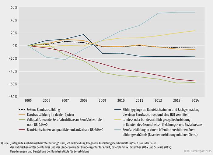 Schaubild A 6.3-1: Entwicklung der Bildungskonten gegenüber dem Basisjahr 2005