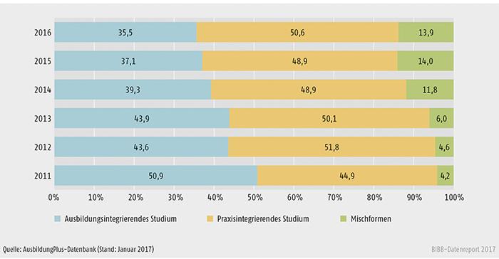 Schaubild A6.3-1: Erfasste Modelle dualer Studiengänge für die Erstausbildung von 2011 bis 2016 (in %)