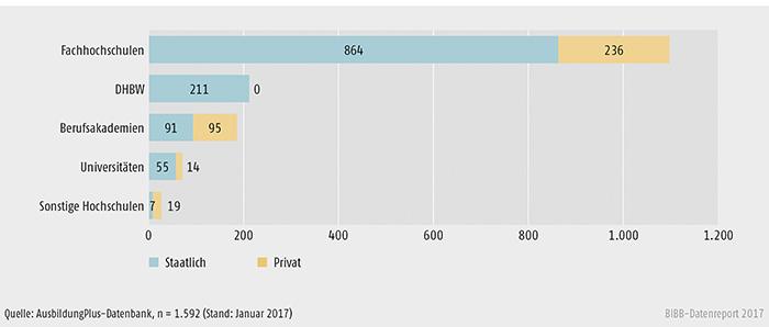 Schaubild A6.3-2: Anzahl dualer Studiengänge nach Anbieter und Organisationsform 2016