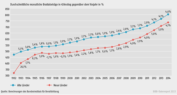 Schaubild A 7.1-1: Entwicklung der tariflichen Ausbildungsvergütungen von 1992 bis 2014