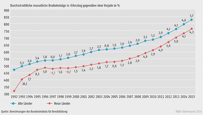 Schaubild A7.1-1: Entwicklung der tariflichen Ausbildungsvergütungen von 1992 bis 2015