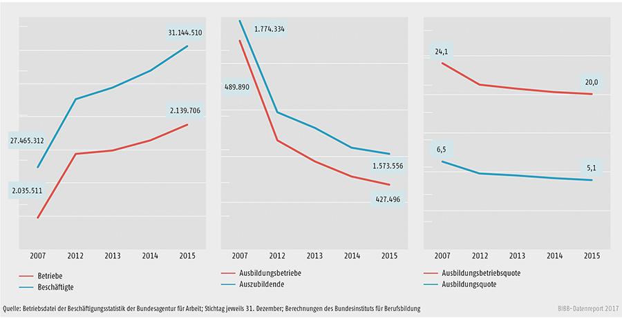 Schaubild A7.1-1: Entwicklung des Bestands an Betrieben insgesamt, Ausbildungsbetrieben, Beschäftigten und Auszubildenden (absolut) sowie Entwicklung der Ausbildungsbetriebs- und Ausbildungsquote (in %) zwischen 2007 und 2015 in Deutschland