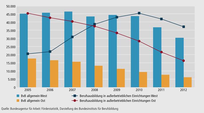 Schaubild A7.1-1: Teilnehmende in BvB und BaE in West- und Ostdeutschland (Jahresdurchschnittsbestand)
