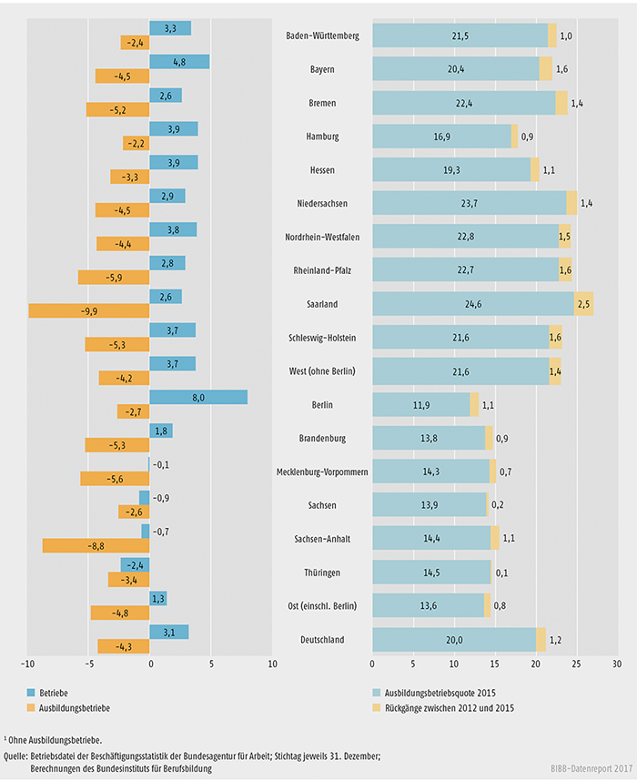Schaubild A7.1-2: Entwicklung des Bestands an Betrieben und Ausbildungsbetrieben zwischen 2012 und 2015 (in %)