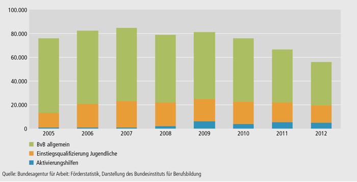 Schaubild A7.1-2: Maßnahmen der Berufsvorbereitung der Bundesagentur für Arbeit – Teilnehmende in ausgewählten Maßnahmen (Jahresdurchschnittsbestand)