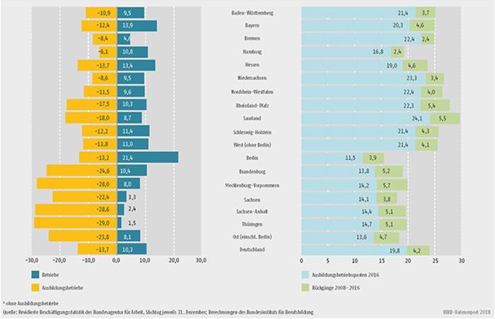 Schaubild A7.1-2: Entwicklung des Bestands an Betrieben und Ausbildungsbetrieben zwischen 2008 und 2016 (in %), Stand der Ausbildungsbetriebsquote 2016 (in %) und Rückgänge der Ausbildungsbetriebsquote zwischen 2008 und 2016 (in Prozentpunkten) (...)