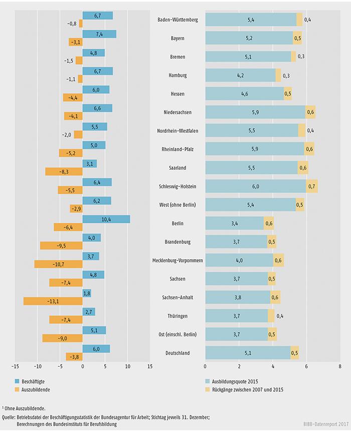 Schaubild A7.1-3: Entwicklung des Bestands an Beschäftigten und Auszubildenden zwischen 2012 und 2015 (in %)