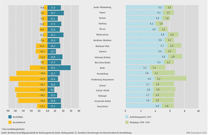 Schaubild A7.1-3: Entwicklung des Bestands an Beschäftigten und Auszubildenden zwischen 2008 und 2016 (in %), Stand der Ausbildungsquote 2016 (in %) und Rückgänge der Ausbildungsquote zwischen 2008 und 2016 (in Prozentpunkten) nach Bundesländern