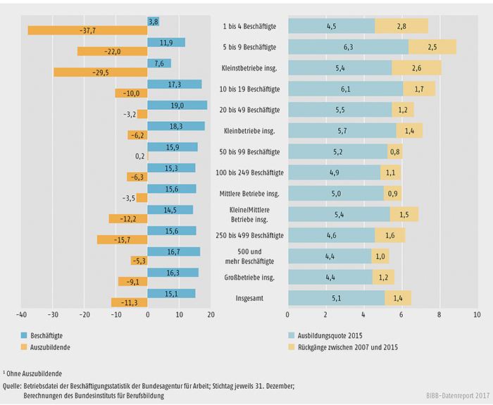 Schaubild A7.1-5: Entwicklung des Bestands an Beschäftigten und Auszubildenden zwischen 2007 und 2015 (in %)