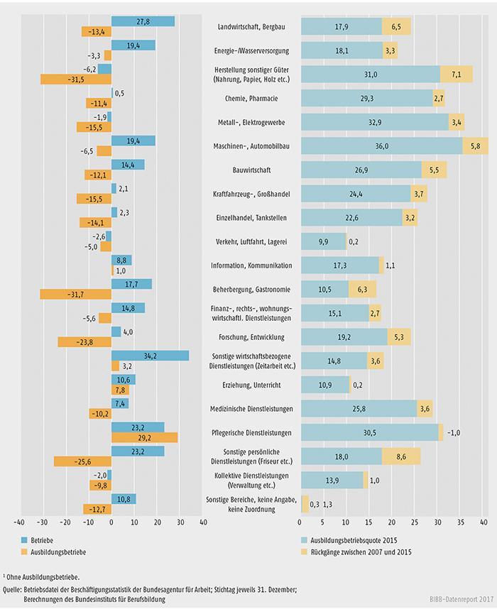Schaubild A7.1-6: Entwicklung der Betriebs- und Ausbildungsbetriebsbestände zwischen 2007 und 2015 (in %)