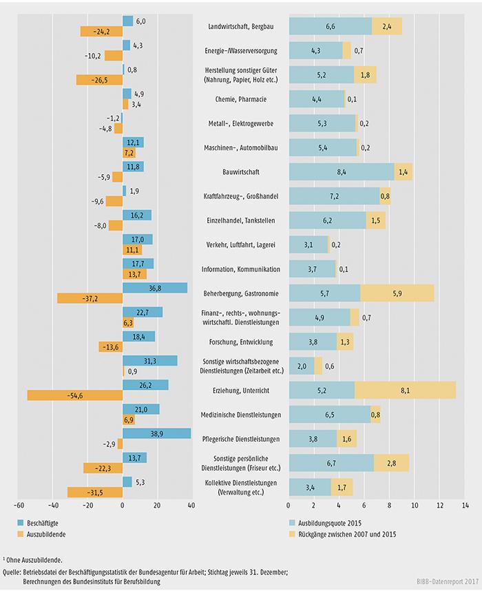 Schaubild A7.1-7: Entwicklung der Beschäftigten- und Auszubildendenbestände zwischen 2007 und 2015 (in %)