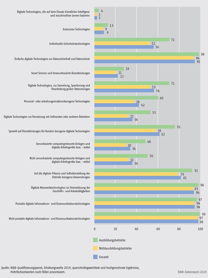 Schaubild A7.4-1: Nutzung digitaler Technologien in Ausbildungsbetrieben und Nichtausbildungsbetrieben 2019 (in %)