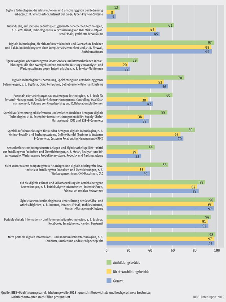 Schaubild A7.4-1: Nutzung digitaler Technologien nach Ausbildungsbetrieb 2018 (in %)