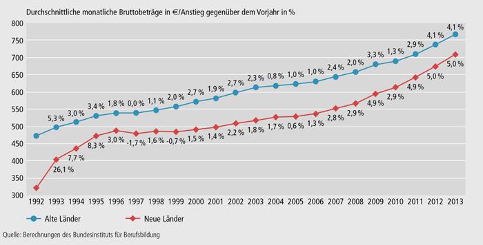 Schaubild A8.1-1: Entwicklung der tariflichen Ausbildungsvergütungen 1992 bis 2013