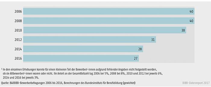 Schaubild A8.1.1-1: Entwicklung des Anteils der Altbewerber/-innen an allen Bewerbern und Bewerberinnen von 2006 bis 2016 (in %)