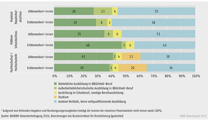 Schaubild A8.1.1-2: Verbleib der Altbewerber/-innen und Erstbewerber/-innen des Berichtsjahrs 2016 zum Jahresende 2016 nach Schulabschluss (in %)