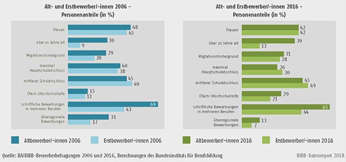 Schaubild A8.1.1-2: Merkmale der Altbewerber/-innen und Erstbewerber/-innen 2006 und 2016 (in %)