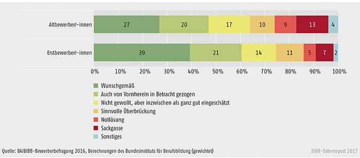 Schaubild A8.1.1-3: Bewertung des aktuellen Verbleibs durch die Altbewerber/-innen und Erstbewerber/-innen des Berichtsjahrs 2016 (in %)