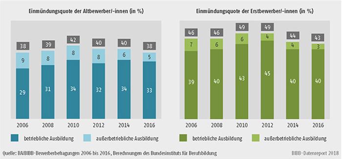 Schaubild A8.1.1-3: Entwicklung der Einmündungsquote in duale Ausbildung der Altbewerber/-innen und Erstbewerber/-innen von 2006 bis 2016 (in %)