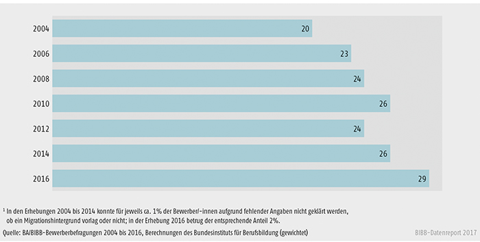 Schaubild A8.1.1-4: Anteile der Bewerber/-innen mit Migrationshintergrund an allen Bewerbern und Bewerberinnen von 2004 bis 2016 (in %)