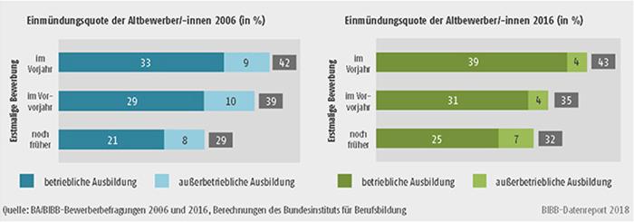 Schaubild A8.1.1-4: Einmündung in duale Ausbildung der Altbewerber/-innen 2006 und 2016 differenziert nach dem Zeitpunkt ihrer erstmaligen Bewerbung (in %)