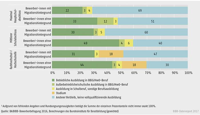 Schaubild A8.1.1-5: Verbleib der Bewerber/-innen mit und ohne Migrationshintergrund des Berichtsjahrs 2016 zum Jahresende 2016 nach Schulabschluss (in %)