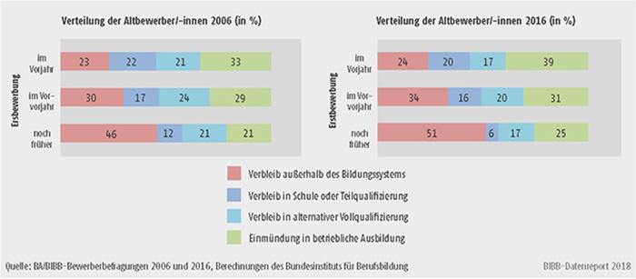 Schaubild A8.1.1-6: Verteilung der Altbewerber/-innen nach Verbleibsart 2006 und 2016 differenziert nach dem Zeitpunkt ihrer erstmaligen Bewerbung (in %)