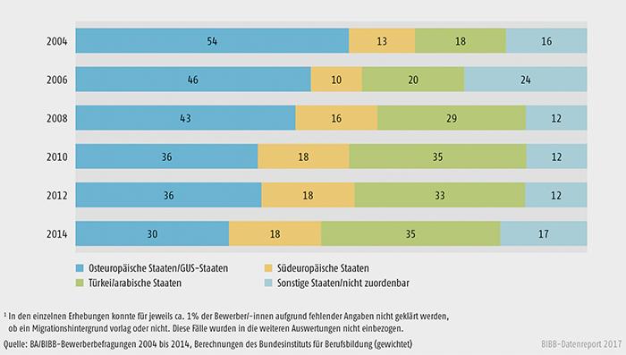 Schaubild A8.1.2-1: Verteilung der Bewerber/-innen mit Migrationshintergrund nach Herkunftsregionen 2004 bis 2014 (in %)