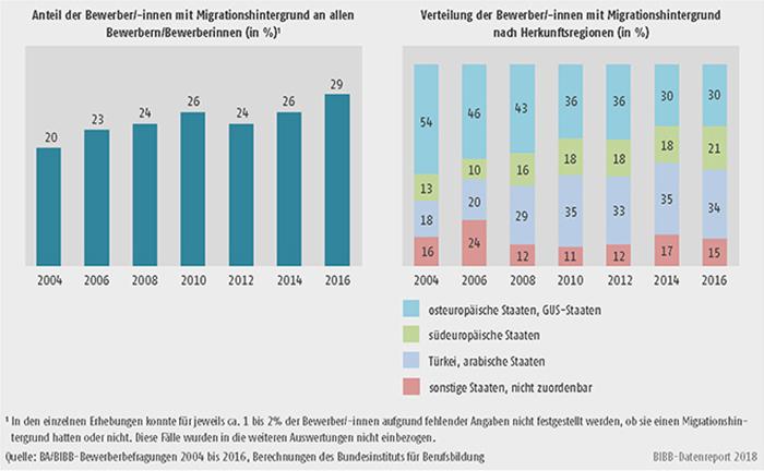 Schaubild A8.1.2-1: Entwicklung des Anteils der Bewerber/-innen mit Migrationshintergrund von 2004 bis 2016 und ihrer Verteilung nach regionaler Herkunft (in %)