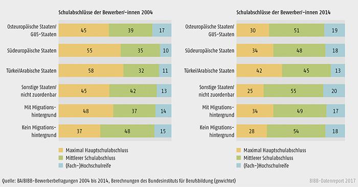 Schaubild A8.1.2-2: Schulabschlüsse der Bewerber/-innen nach Migrationshintergrund bzw. Herkunftsregionen 2004 und 2014 (in %)