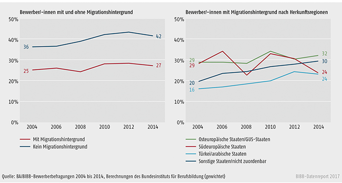 Schaubild A8.1.2-3: Einmündungsquoten der Bewerber/-innen in betriebliche Ausbildung nach Migrationshintergrund bzw. Herkunftsregionen 2004 bis 2014 (in %)
