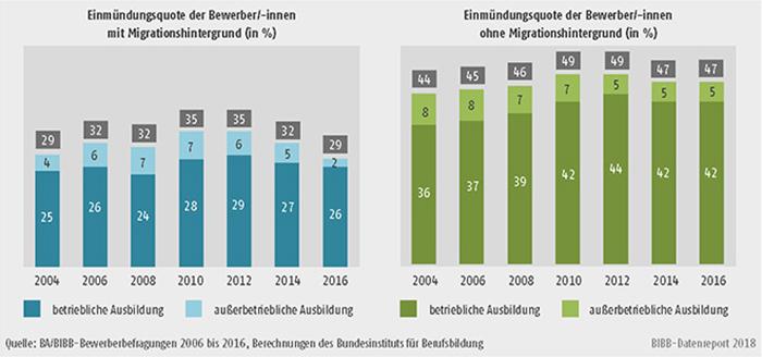 Schaubild A8.1.2-3: Entwicklung der Einmündungsquote in duale Ausbildung der Bewerber/-innen mit und ohne Migrationshintergrund von 2004 bis 2016 (in %)