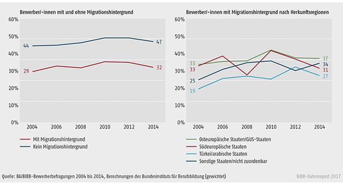 Schaubild A8.1.2-4: Einmündungsquoten der Bewerber/-innen in duale (betriebliche und außerbetriebliche) Ausbildung nach Migrationshintergrund bzw. Herkunftsregionen 2004 bis 2014 (in %)