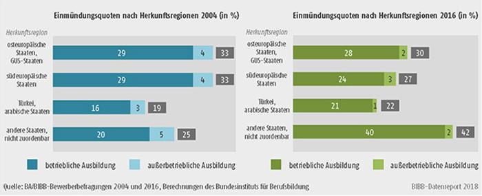 Schaubild A8.1.2-4: Einmündung in duale Ausbildung der Bewerber/-innen mit Migrationshintergrund 2004 und 2016 differenziert nach Herkunftsregionen (in %)