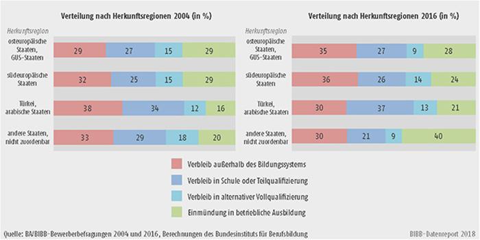Schaubild A8.1.2-5: Verteilung der Bewerber/-innen mit und ohne Migrationshintergrund nach Verbleibsart von 2004 bis 2016 (in %)