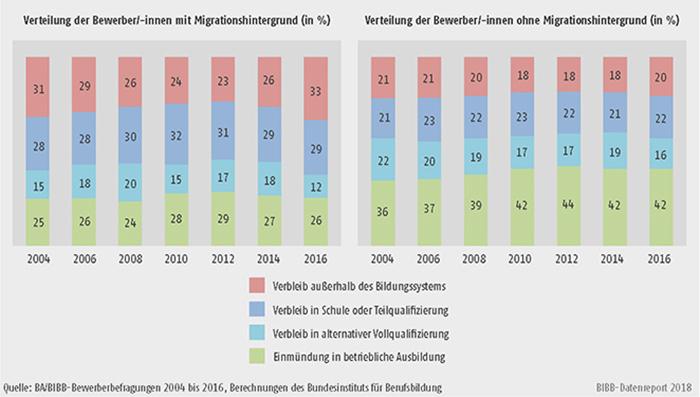 Schaubild A8.1.2-6: Verteilung der Bewerber/-innen mit Migrationshintergrund nach Verbleibsart 2004 und 2016 differenziert nach Herkunftsregionen (in %)