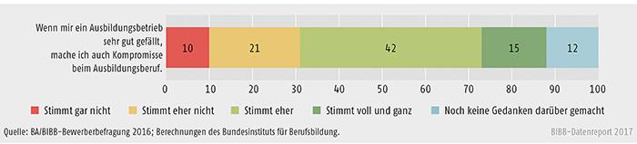 Schaubild A8.1.3-1: Bedeutung des Ausbildungsbetriebs bei der Ausbildungsstellensuche aus Sicht von Bewerbern und Bewerberinnen (Angaben in %)