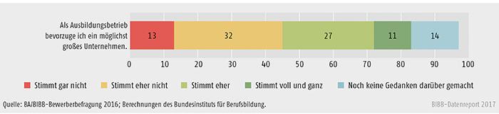 Schaubild A8.1.3-3: Bedeutung der Betriebsgröße bei der Ausbildungsstellensuche (Angaben in %)