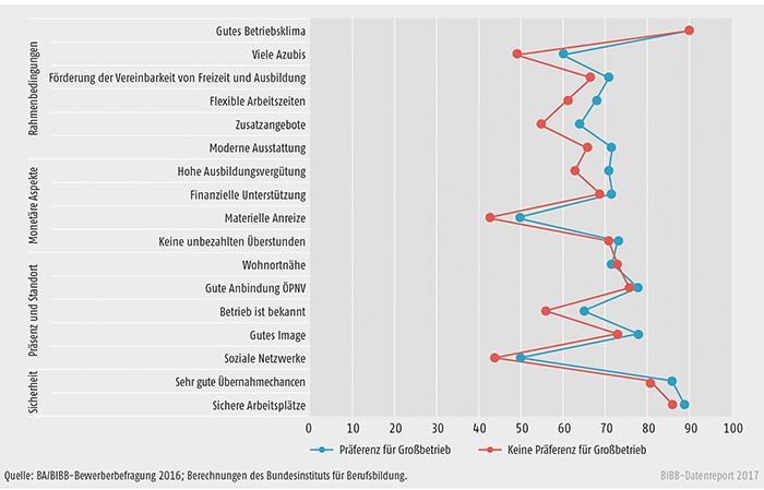 Schaubild A8.1.3-4: Wünsche der befragten Bewerber/-innen an ihren künftigen Ausbildungsbetrieb unter Berücksichtigung der Präferenz für Großbetrieb (Angaben in %)