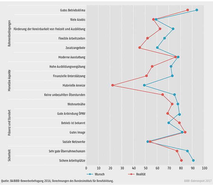 Schaubild A8.1.3-5: Abweichungen zwischen den Ansprüchen der befragten Jugendlichen an betriebliche Merkmale und der betrieblichen Realität (Angaben in %)