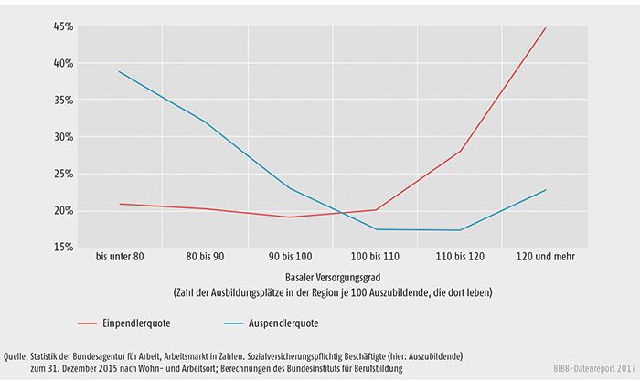 Schaubild A8.2-2: Die regionale Ein- und Auspendlerquote in Abhängigkeit vom Ausmaß des basalen Versorgungsgrades in der Region mit Ausbildungsplätzen