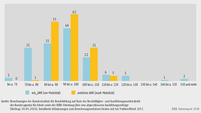 """Schaubild A8.2.1-1: Verteilung der Angebots-Nachfrage-Relationen in den 154 Regionen Deutschlands (Arbeitsagenturbezirke) """"vor"""" und """"nach"""" Mobilität im Jahr 2016"""