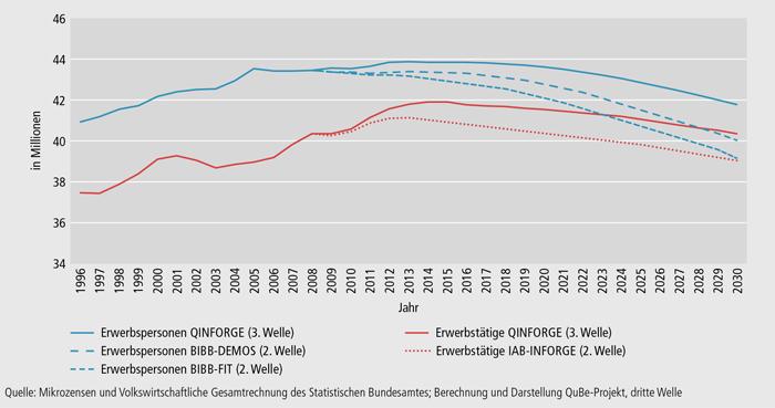 Schaubild A9.2-2: Arbeitsmarktentwicklung bis zum Jahr 2030 nach Erwerbstätigen und Erwerbspersonen – in Mio. Personen