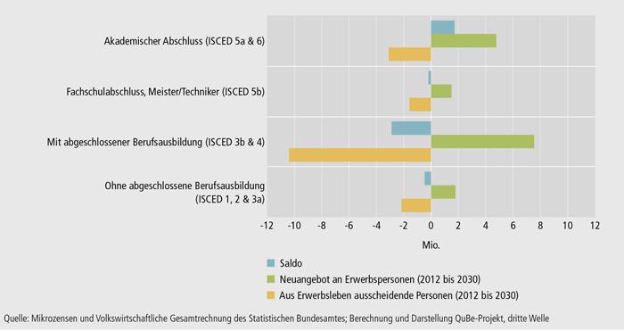 Schaubild A9.2-3: Entwicklung des Neuangebotes an Erwerbspersonen im Vergleich zu aus dem Erwerbsleben ausscheidenden Personen 2012 bis 2030 (in Mio.)